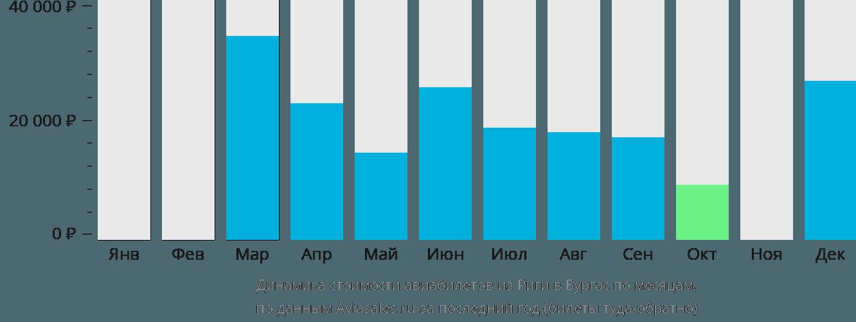 Динамика стоимости авиабилетов из Риги в Бургас по месяцам