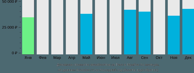 Динамика стоимости авиабилетов из Риги в Мумбаи по месяцам