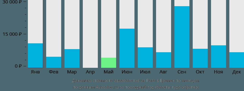 Динамика стоимости авиабилетов из Риги в Бремен по месяцам