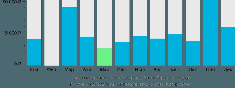 Динамика стоимости авиабилетов из Риги в Бари по месяцам