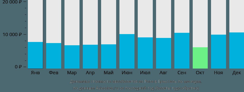 Динамика стоимости авиабилетов из Риги в Брюссель по месяцам