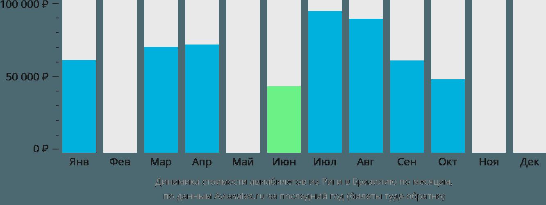 Динамика стоимости авиабилетов из Риги в Бразилию по месяцам