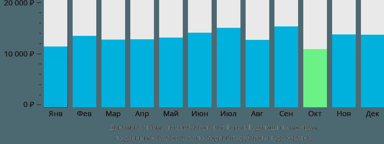 Динамика стоимости авиабилетов из Риги в Будапешт по месяцам