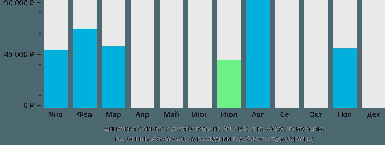 Динамика стоимости авиабилетов из Риги в Буэнос-Айрес по месяцам