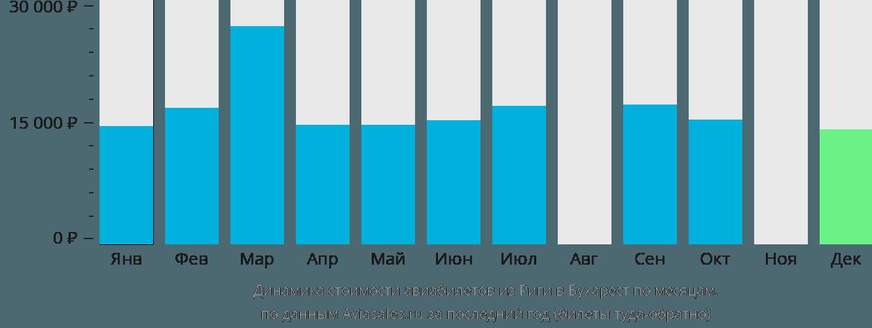 Динамика стоимости авиабилетов из Риги в Бухарест по месяцам