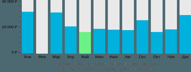 Динамика стоимости авиабилетов из Риги в Батуми по месяцам