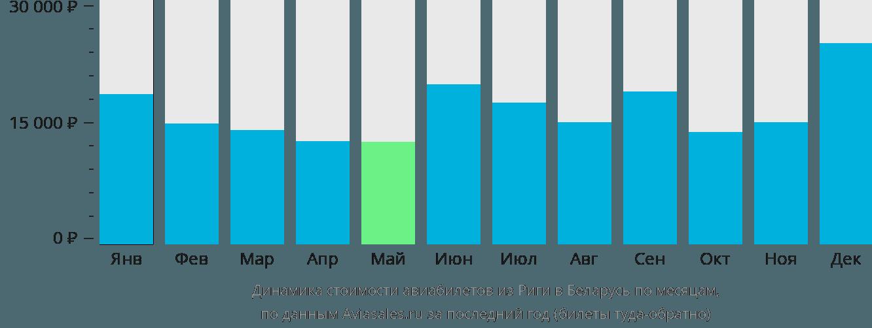 Динамика стоимости авиабилетов из Риги в Беларусь по месяцам