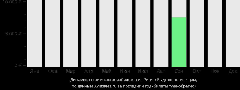 Динамика стоимости авиабилетов из Риги в Быдгощ по месяцам