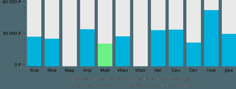 Динамика стоимости авиабилетов из Риги в Каир по месяцам