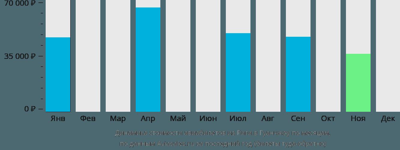 Динамика стоимости авиабилетов из Риги в Гуанчжоу по месяцам