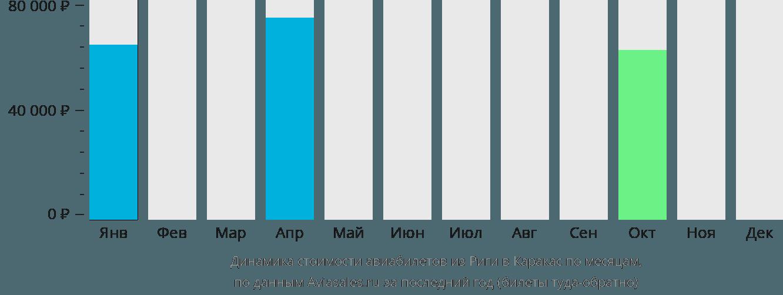Динамика стоимости авиабилетов из Риги в Каракас по месяцам