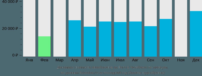 Динамика стоимости авиабилетов из Риги в Челябинск по месяцам