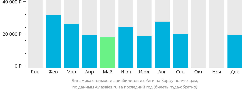 Динамика стоимости авиабилетов из Риги на Корфу по месяцам
