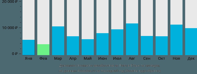 Динамика стоимости авиабилетов из Риги в Кёльн по месяцам