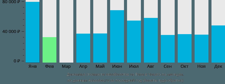 Динамика стоимости авиабилетов из Риги в Чикаго по месяцам