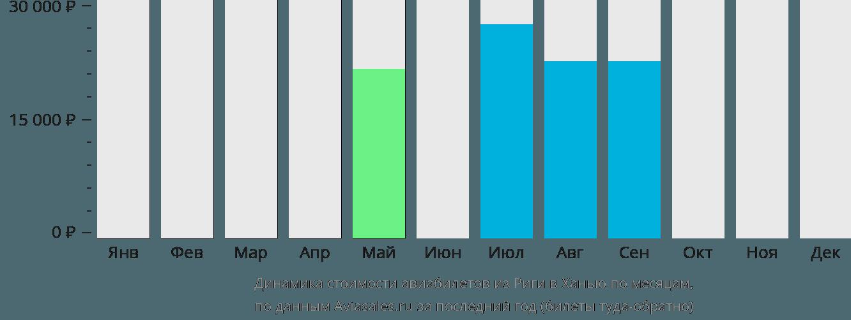 Динамика стоимости авиабилетов из Риги в Ханью по месяцам