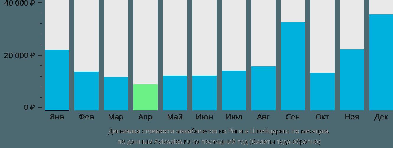 Динамика стоимости авиабилетов из Риги в Швейцарию по месяцам