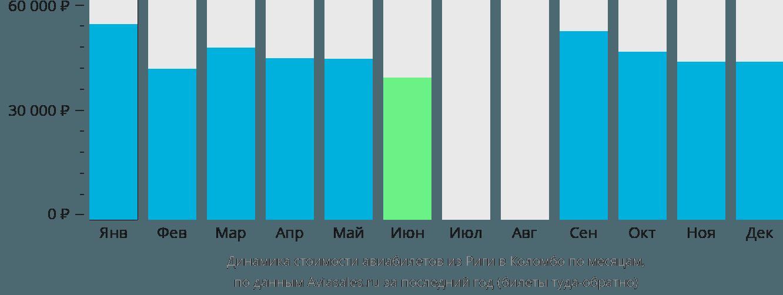 Динамика стоимости авиабилетов из Риги в Коломбо по месяцам