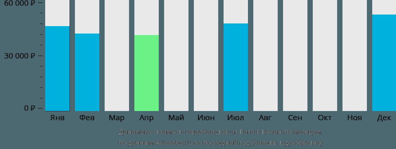 Динамика стоимости авиабилетов из Риги в Кочин по месяцам