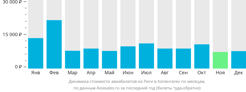 Динамика стоимости авиабилетов из Риги в Копенгаген по месяцам