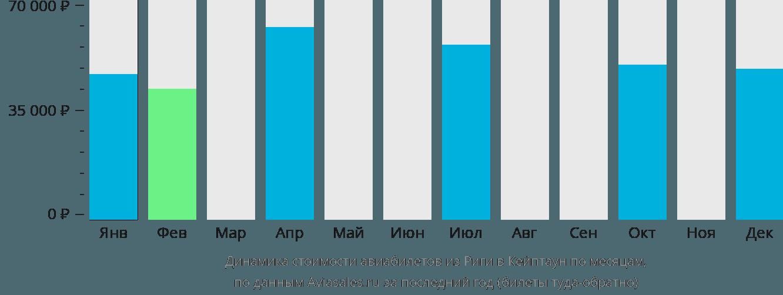 Динамика стоимости авиабилетов из Риги в Кейптаун по месяцам