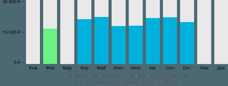 Динамика стоимости авиабилетов из Риги в Катанию по месяцам