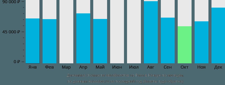Динамика стоимости авиабилетов из Риги в Канкун по месяцам