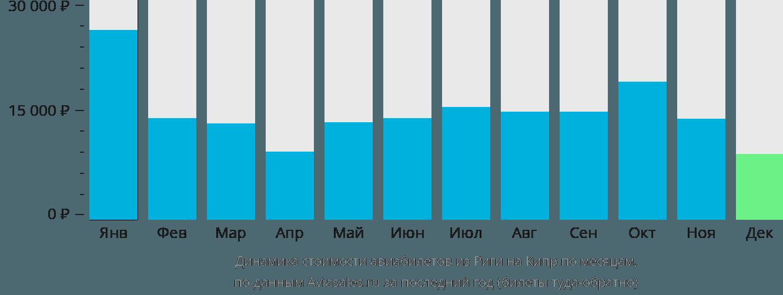 Динамика стоимости авиабилетов из Риги на Кипр по месяцам