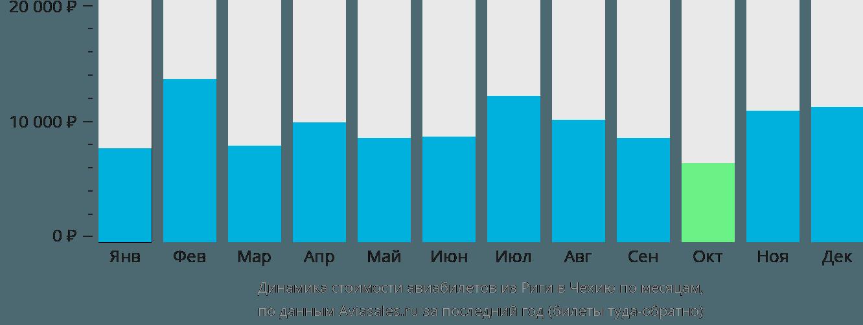 Динамика стоимости авиабилетов из Риги в Чехию по месяцам