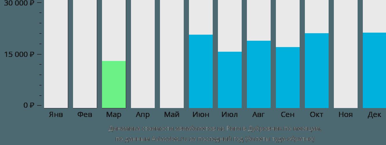 Динамика стоимости авиабилетов из Риги в Дубровник по месяцам