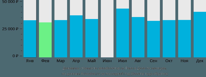 Динамика стоимости авиабилетов из Риги в Дели по месяцам