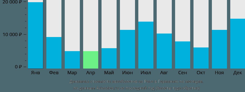 Динамика стоимости авиабилетов из Риги в Германию по месяцам