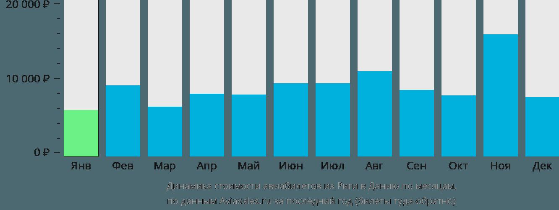 Динамика стоимости авиабилетов из Риги в Данию по месяцам
