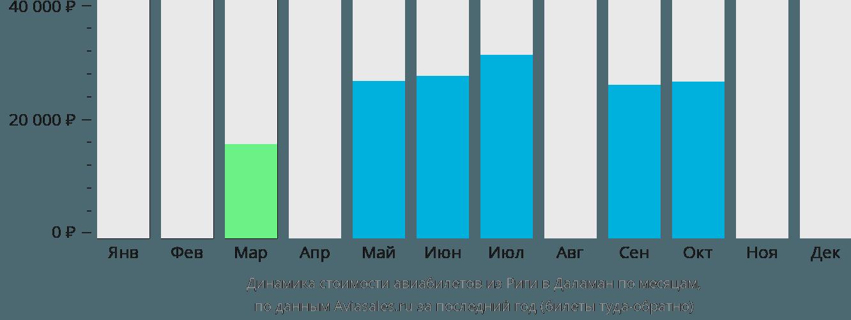 Динамика стоимости авиабилетов из Риги в Даламан по месяцам