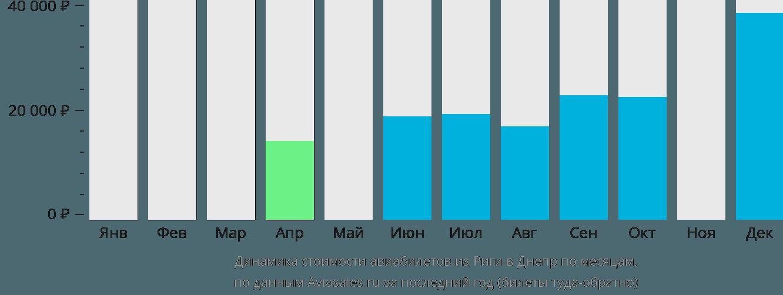 Динамика стоимости авиабилетов из Риги в Днепр по месяцам