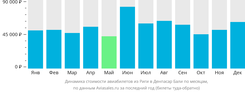 Динамика стоимости авиабилетов из Риги в Денпасар Бали по месяцам
