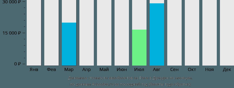 Динамика стоимости авиабилетов из Риги в Дрезден по месяцам