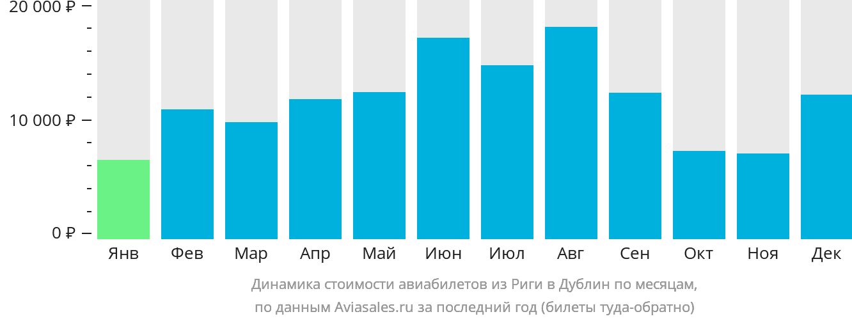 Динамика стоимости авиабилетов из Риги в Дублин по месяцам