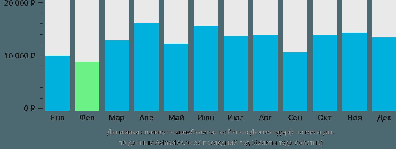 Динамика стоимости авиабилетов из Риги в Дюссельдорф по месяцам