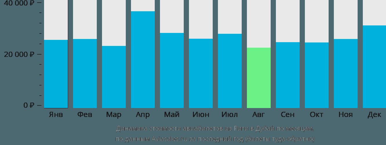 Динамика стоимости авиабилетов из Риги в Дубай по месяцам
