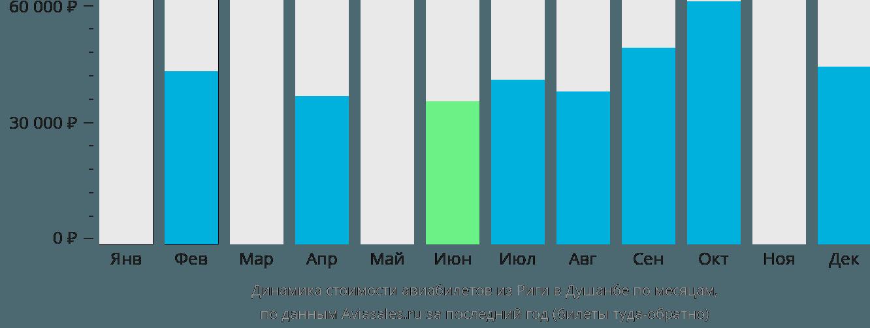 Динамика стоимости авиабилетов из Риги в Душанбе по месяцам