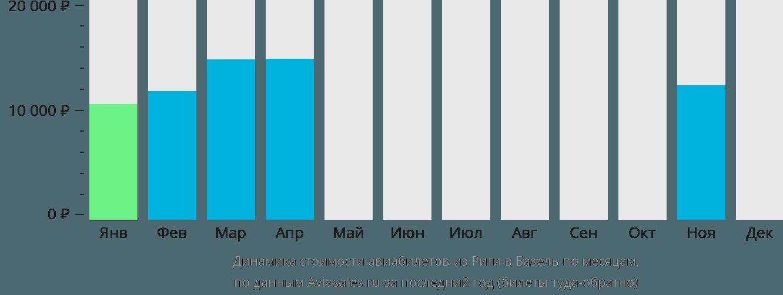 Динамика стоимости авиабилетов из Риги в Базель по месяцам