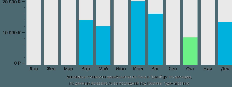 Динамика стоимости авиабилетов из Риги в Эдинбург по месяцам