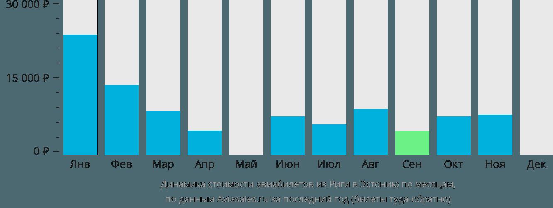 Динамика стоимости авиабилетов из Риги в Эстонию по месяцам
