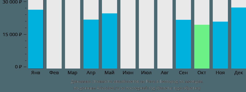 Динамика стоимости авиабилетов из Риги в Белгород по месяцам