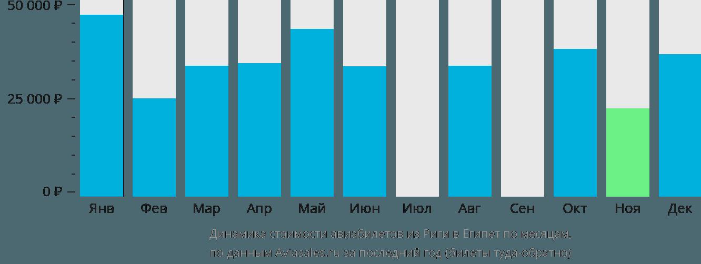 Динамика стоимости авиабилетов из Риги в Египет по месяцам