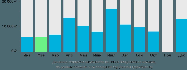 Динамика стоимости авиабилетов из Риги в Эйндховен по месяцам