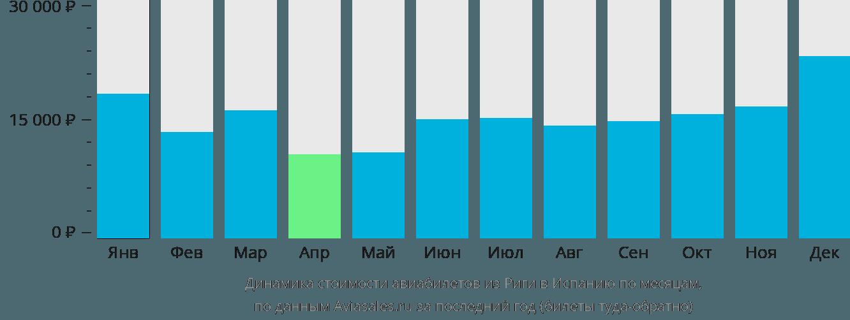 Динамика стоимости авиабилетов из Риги в Испанию по месяцам