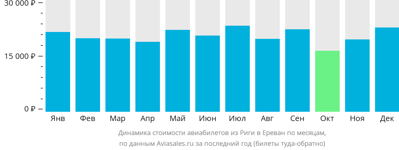 Динамика стоимости авиабилетов из Риги в Ереван по месяцам