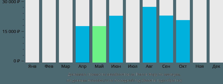 Динамика стоимости авиабилетов из Риги в Фару по месяцам